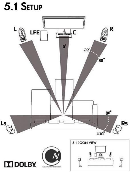 5.1 Speaker Solution Setup, Crisp Audio and Video, Inc.