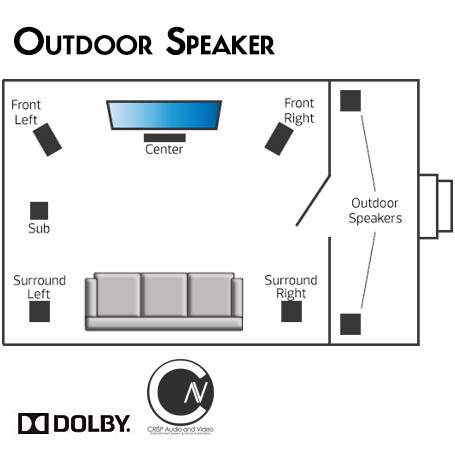Outdoor Speaker Solution Setup, Crisp Audio and Video, Inc.