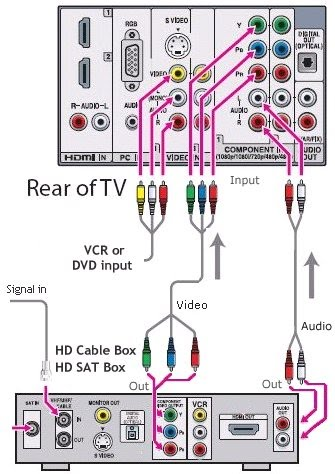 Single Component Hookup Crisp, Audio and Video, Inc.